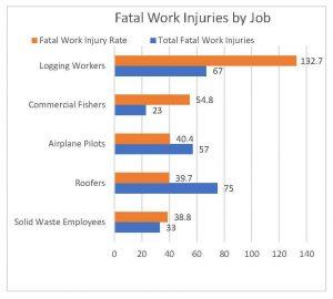 Deadliest Professions